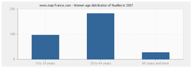 Women age distribution of Nuelles in 2007
