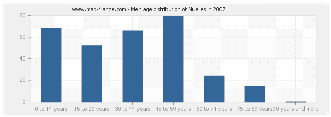 Men age distribution of Nuelles in 2007