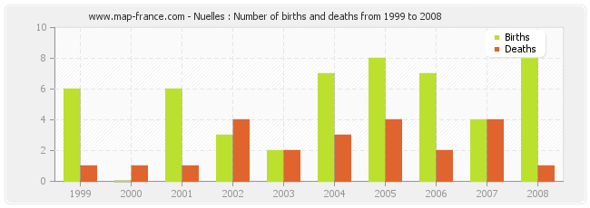 Nuelles : Number of births and deaths from 1999 to 2008