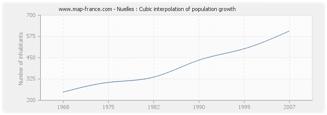 Nuelles : Cubic interpolation of population growth