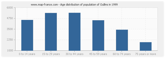 Age distribution of population of Oullins in 1999