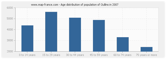 Age distribution of population of Oullins in 2007