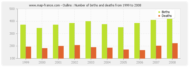 Oullins : Number of births and deaths from 1999 to 2008