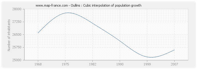Oullins : Cubic interpolation of population growth