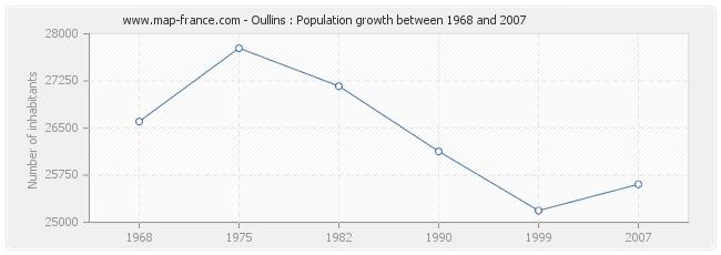 Population Oullins
