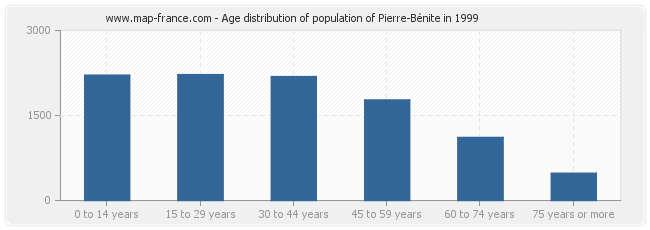 Age distribution of population of Pierre-Bénite in 1999
