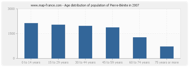 Age distribution of population of Pierre-Bénite in 2007