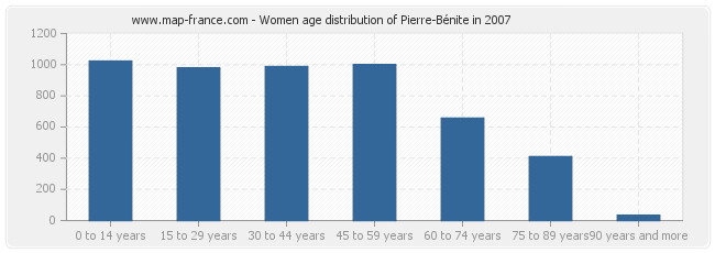 Women age distribution of Pierre-Bénite in 2007