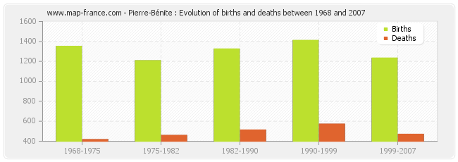 Pierre-Bénite : Evolution of births and deaths between 1968 and 2007