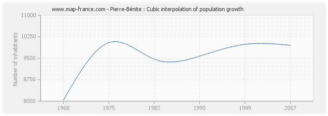 Pierre-Bénite : Cubic interpolation of population growth