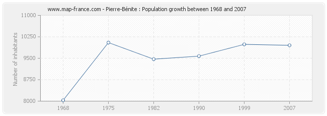 Population Pierre-Bénite