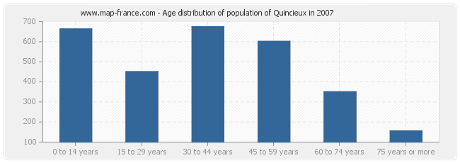 Age distribution of population of Quincieux in 2007