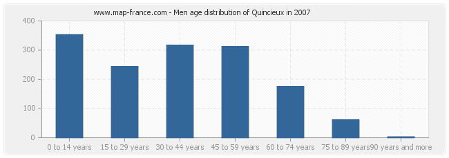 Men age distribution of Quincieux in 2007