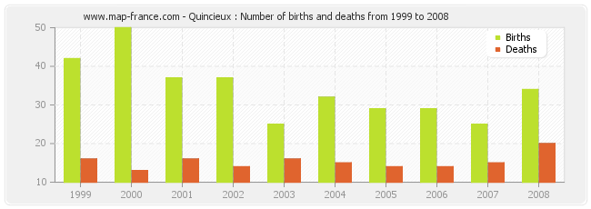 Quincieux : Number of births and deaths from 1999 to 2008