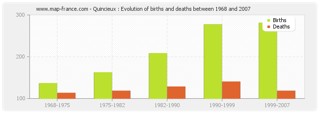 Quincieux : Evolution of births and deaths between 1968 and 2007
