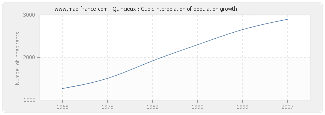 Quincieux : Cubic interpolation of population growth
