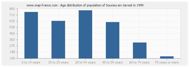 Age distribution of population of Soucieu-en-Jarrest in 1999