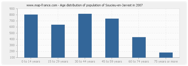 Age distribution of population of Soucieu-en-Jarrest in 2007