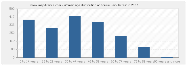 Women age distribution of Soucieu-en-Jarrest in 2007