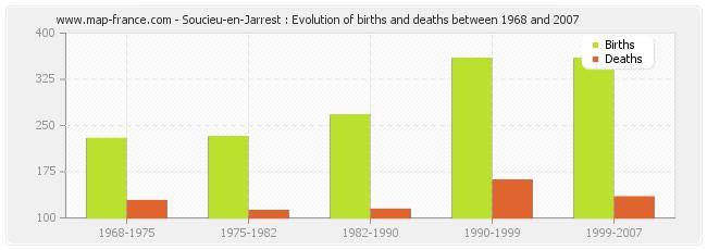 Soucieu-en-Jarrest : Evolution of births and deaths between 1968 and 2007