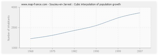 Soucieu-en-Jarrest : Cubic interpolation of population growth