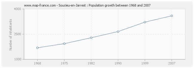 Population Soucieu-en-Jarrest