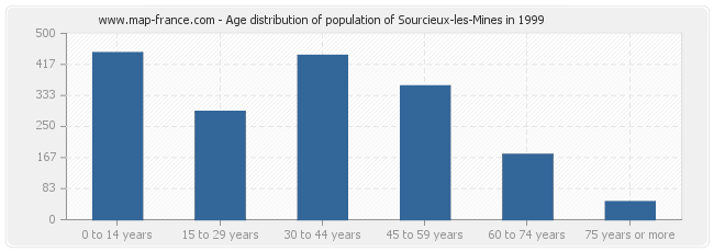 Age distribution of population of Sourcieux-les-Mines in 1999