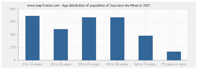 Age distribution of population of Sourcieux-les-Mines in 2007
