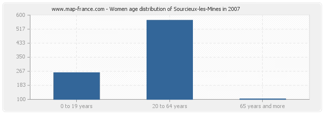 Women age distribution of Sourcieux-les-Mines in 2007