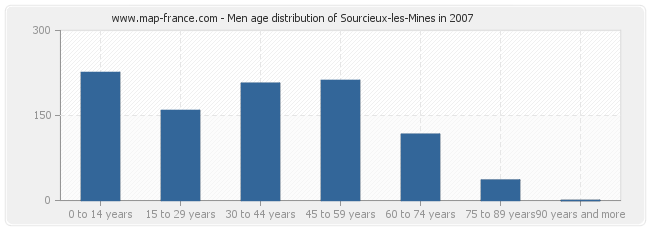 Men age distribution of Sourcieux-les-Mines in 2007