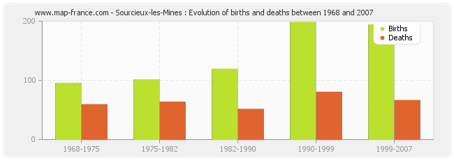 Sourcieux-les-Mines : Evolution of births and deaths between 1968 and 2007