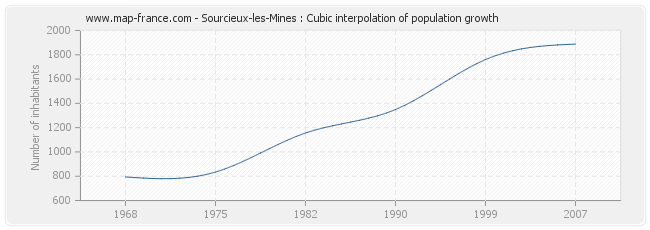 Sourcieux-les-Mines : Cubic interpolation of population growth