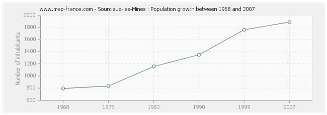 Population Sourcieux-les-Mines