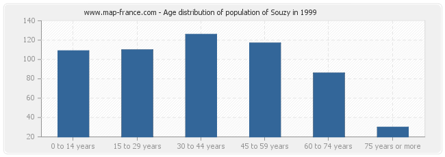 Age distribution of population of Souzy in 1999
