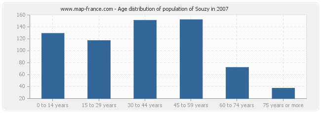 Age distribution of population of Souzy in 2007