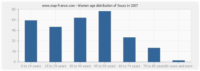 Women age distribution of Souzy in 2007