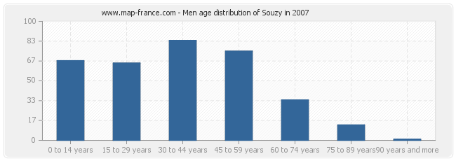 Men age distribution of Souzy in 2007