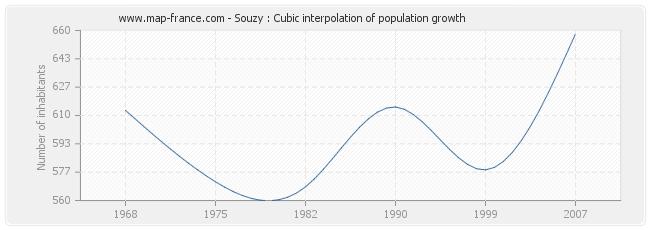 Souzy : Cubic interpolation of population growth