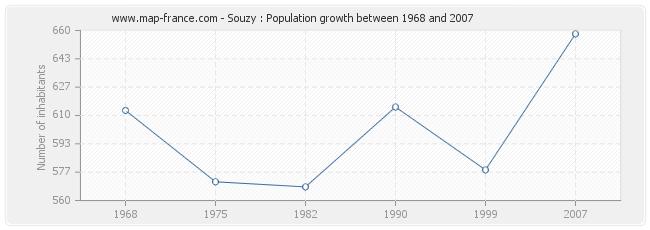 Population Souzy