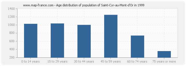 Age distribution of population of Saint-Cyr-au-Mont-d'Or in 1999