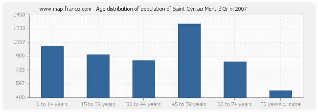 Age distribution of population of Saint-Cyr-au-Mont-d'Or in 2007