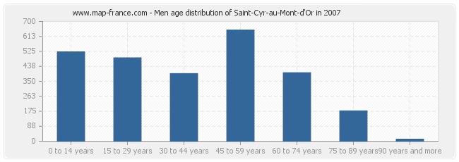 Men age distribution of Saint-Cyr-au-Mont-d'Or in 2007