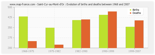 Saint-Cyr-au-Mont-d'Or : Evolution of births and deaths between 1968 and 2007