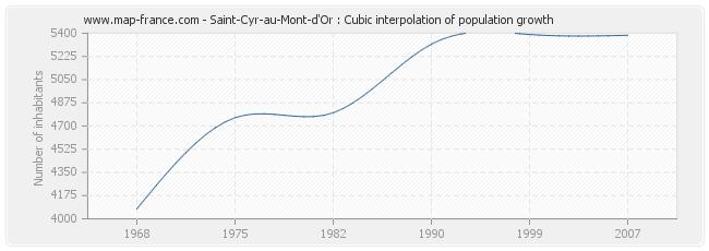 Saint-Cyr-au-Mont-d'Or : Cubic interpolation of population growth