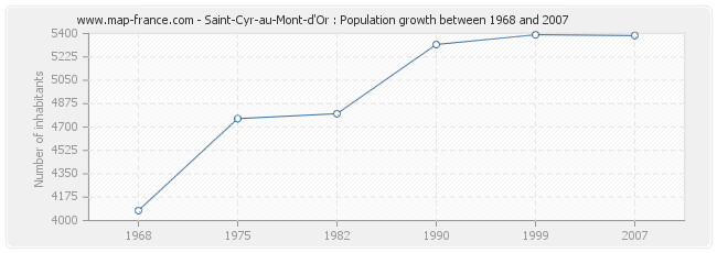 Population Saint-Cyr-au-Mont-d'Or