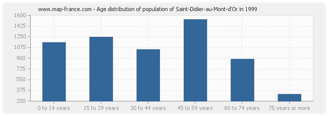 Age distribution of population of Saint-Didier-au-Mont-d'Or in 1999