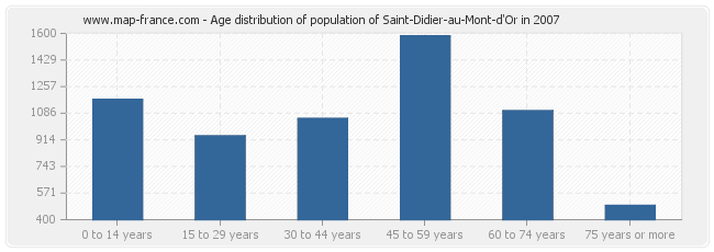 Age distribution of population of Saint-Didier-au-Mont-d'Or in 2007