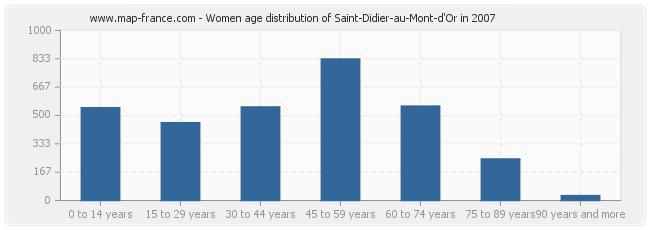 Women age distribution of Saint-Didier-au-Mont-d'Or in 2007