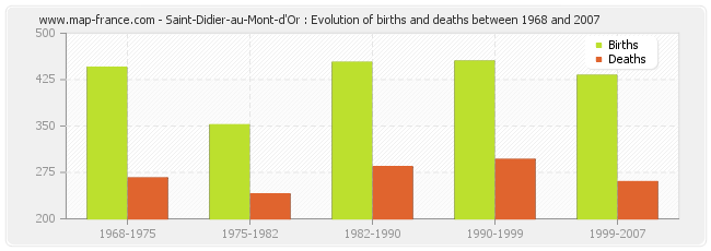 Saint-Didier-au-Mont-d'Or : Evolution of births and deaths between 1968 and 2007