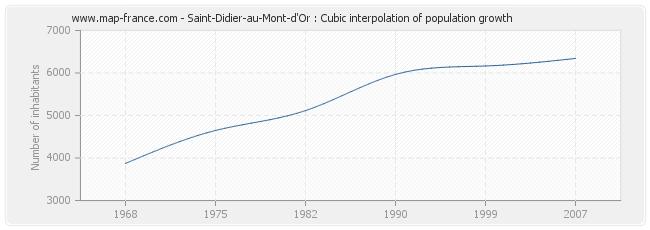 Saint-Didier-au-Mont-d'Or : Cubic interpolation of population growth